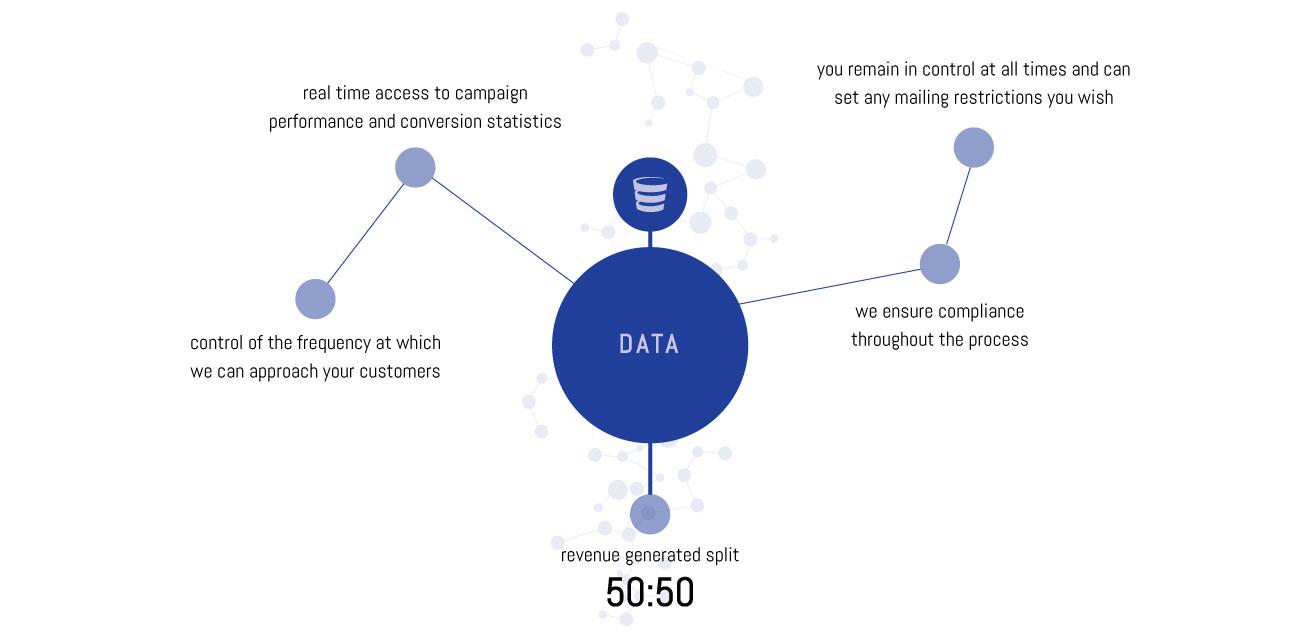 Click Labs Group | Data Monetisation | London